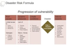 Disaster Risk Formula Ppt PowerPoint Presentation Slides