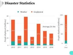 Disaster Statistics Ppt PowerPoint Presentation Portfolio
