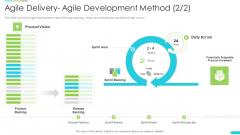 Discipline Agile Delivery Software Development Agile Delivery Agile Development Method Goal Rules PDF