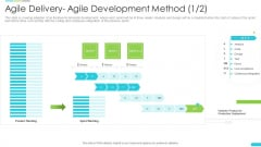 Discipline Agile Delivery Software Development Agile Delivery Agile Development Method Infographics PDF