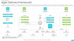Discipline Agile Delivery Software Development Agile Delivery Framework Diagrams PDF