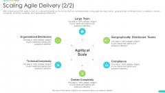 Discipline Agile Delivery Software Development Scaling Agile Delivery Teams Information PDF