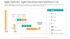Disciplined Agile Distribution Responsibilities Agile Delivery Agile Development Method Elements PDF