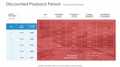 Discounted Payback Period Valuation Summary Clipart PDF