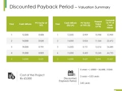 Discounted Payback Period Valuation Summary Ppt PowerPoint Presentation Professional Example