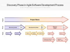 Discovery Phase In Agile Software Development Process Ppt PowerPoint Presentation Infographics Example PDF