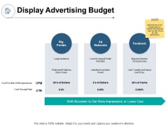 Display Advertising Budget Ppt PowerPoint Presentation Inspiration Introduction