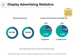 Display Advertising Statistics Ppt PowerPoint Presentation Inspiration
