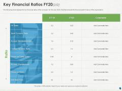 Distressed Debt Refinancing For Organizaton Key Financial Ratios FY20 Account Ppt PowerPoint Presentation Layouts Diagrams PDF