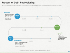 Distressed Debt Refinancing For Organizaton Process Of Debt Restructuring Ppt PowerPoint Presentation Infographic Template Infographic Template PDF