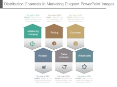 Distribution Channels In Marketing Diagram Powerpoint Images