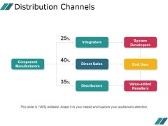 Distribution Channels Ppt PowerPoint Presentation Ideas
