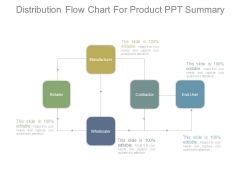 Distribution Flow Chart For Product Ppt Summary