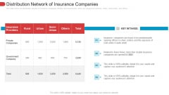 Distribution Network Of Insurance Companies Elements PDF