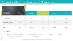 Distribution Network Of Insurance Companies Ppt Portfolio Brochure PDF