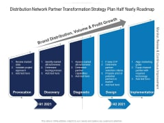 Distribution Network Partner Transformation Strategy Plan Half Yearly Roadmap Template