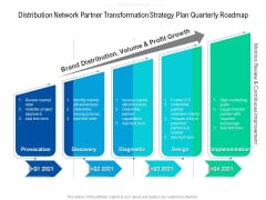 Distribution Network Partner Transformation Strategy Plan Quarterly Roadmap Elements