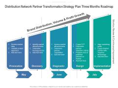 Distribution Network Partner Transformation Strategy Plan Three Months Roadmap Inspiration