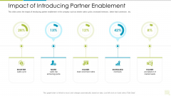 Distributor Entitlement Initiatives Impact Of Introducing Partner Enablement Background PDF