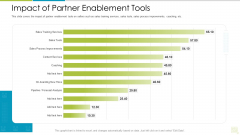Distributor Entitlement Initiatives Impact Of Partner Enablement Tools Guidelines PDF