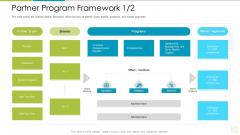 Distributor Entitlement Initiatives Partner Program Framework Brands Themes PDF