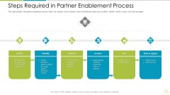 Distributor Entitlement Initiatives Steps Required In Partner Enablement Process Themes PDF