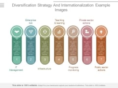 Diversification Strategy And Internationalization Example Images