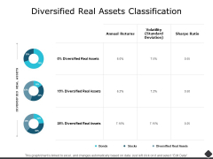 Diversified Real Assets Classification Ppt PowerPoint Presentation Model Background Image