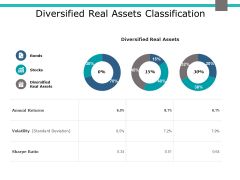 Diversified Real Assets Classification Ppt PowerPoint Presentation Slides Grid