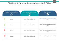 Dividend Interest Reinvestment Risk Table Ppt PowerPoint Presentation Show Gallery