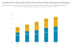 Dividend Per Share Bar Chart Powerpoint Slide Background Designs