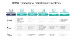 Dmaic Framework For Project Improvement Plan Ppt Summary Format Ideas PDF