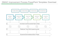 Dmaic Improvement Process Powerpoint Templates Download