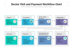 Doctor Visit And Payment Workflow Chart Ppt PowerPoint Presentation Infographic Template Objects PDF