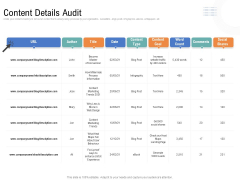 Drafting A Successful Content Plan Approach For Website Content Details Audit Ppt File Structure PDF