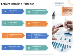 Drafting A Successful Content Plan Approach For Website Content Marketing Strategies Brochure PDF