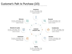 Drafting A Successful Content Plan Approach For Website Customers Path To Purchase Research Guidelines PDF