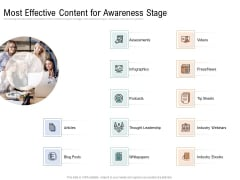 Drafting A Successful Content Plan Approach For Website Most Effective Content For Awareness Stage Introduction PDF