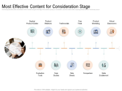 Drafting A Successful Content Plan Approach For Website Most Effective Content For Consideration Stage Elements PDF