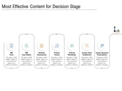 Drafting A Successful Content Plan Approach For Website Most Effective Content For Decision Stage Guidelines PDF