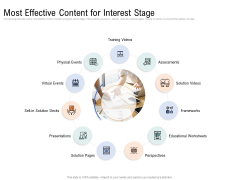 Drafting A Successful Content Plan Approach For Website Most Effective Content For Interest Stage Pictures PDF