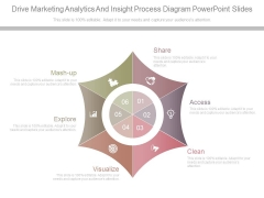 Drive Marketing Analytics And Insight Process Diagram Powerpoint Slides