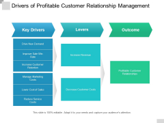 Drivers Of Profitable Customer Relationship Management Ppt PowerPoint Presentation Inspiration Example Topics