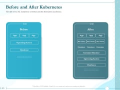 Driving Digital Transformation Through Kubernetes And Containers Before And After Kubernetes Ppt Styles Brochure PDF