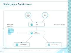 Driving Digital Transformation Through Kubernetes And Containers Kubernetes Architecture Ppt Show Background Images PDF