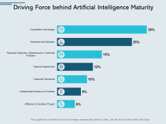 Driving Force Behind Artificial Intelligence Maturity Ppt PowerPoint Presentation Icon Graphics