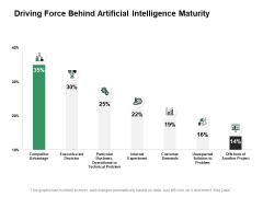Driving Force Behind Artificial Intelligence Maturity Ppt PowerPoint Presentation Infographic Template Inspiration