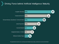 Driving Force Behind Artificial Intelligence Maturity Ppt PowerPoint Presentation Model Background Designs