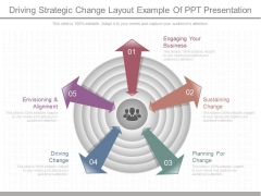 Driving Strategic Change Layout Example Of Ppt Presentation
