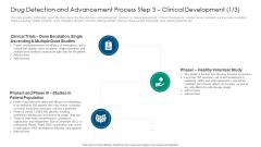 Drug Detection And Advancement Process Step 3 Clinical Development Ranges Template PDF